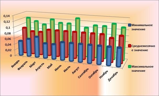 Диаграмма суточных значений МЭД в целом за 2017 г.