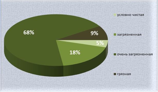 Диаграмма водных объектов по степени загрязненности